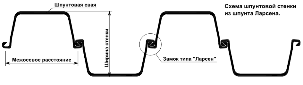 Схема шпунтовой стенки из шпунта ларсена